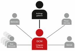 Der DCM-Contractor ist zentraler Ansprechpartner während der gesamten Projektlaufzeit.<br><span class='image_copyright'>Grafik: ATP</span><br>